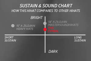 "14 A New Beat Hats ComparisonChart - Zildjian A 14"" new beat Hi hats"