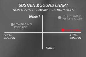 21 A Sweet Ride ComparisonChart - Zildjian  A 18' Medium thin Crash